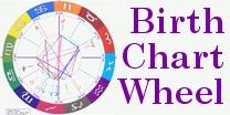 Chart Wheels