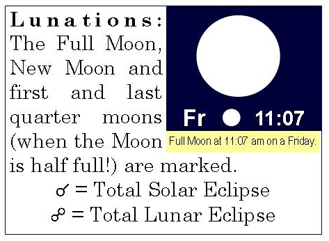 Lunations - Full and New Moons