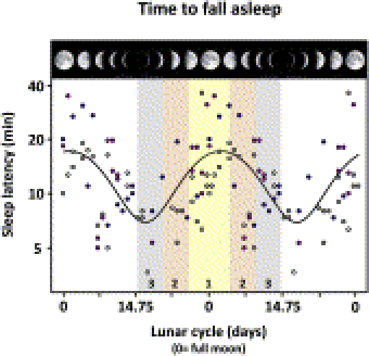 Sleep Patterns & Moon Phase