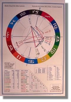 Birth Chart Wheel from Equinox