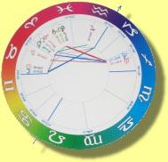 Rainbow style chart wheel