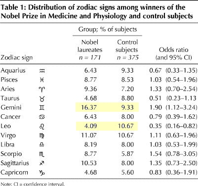 Table of results of Sun Sign of Nobel Prize Winners
