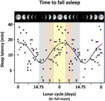 Sleep Patterns & Moon Phase